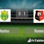 Match image with score Nantes - Rennes