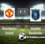Match image with score Manchester United - Istanbul Basaksehir