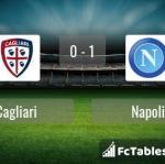 Match image with score Cagliari - Napoli