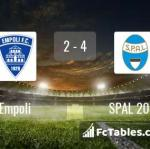 Match image with score Empoli - SPAL 2013