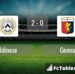 Match image with score Udinese - Genoa