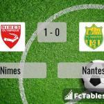 Match image with score Nimes - Nantes