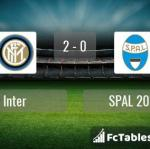 Match image with score Inter - SPAL 2013