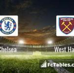 Preview image Chelsea - West Ham