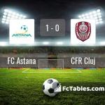 Match image with score FC Astana - CFR Cluj