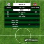 Match image with score Leicester - Sheffield United