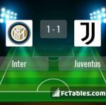 Match image with score Inter - Juventus