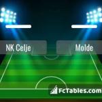 Preview image NK Celje - Molde