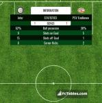 Match image with score Inter - PSV Eindhoven