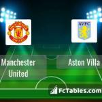 Preview image Manchester United - Aston Villa
