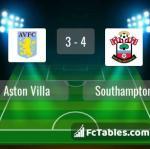 Match image with score Aston Villa - Southampton