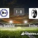 Match image with score Arminia Bielefeld - Freiburg