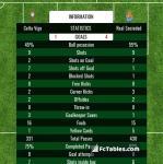 Match image with score Celta Vigo - Real Sociedad