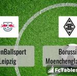 Preview image RasenBallsport Leipzig - Borussia Moenchengladbach