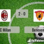 Match image with score AC Milan - Benevento