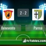 Match image with score Benevento - Parma