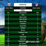 Match image with score Athletic Bilbao - Atletico Madrid