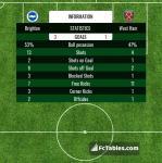 Match image with score Brighton - West Ham