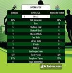 Match image with score Swansea - Newcastle United