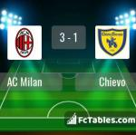 Match image with score AC Milan - Chievo