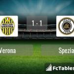 Match image with score Verona - Spezia