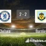 Match image with score Chelsea - Burnley