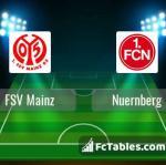 Preview image FSV Mainz - Nuernberg