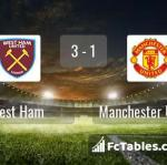 Match image with score West Ham - Manchester United