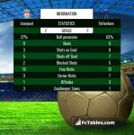 Match image with score Liverpool - Tottenham