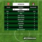 Match image with score Arsenal - Bournemouth