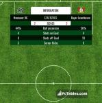 Match image with score Hannover 96 - Bayer Leverkusen