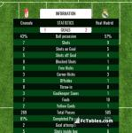 Match image with score Granada - Real Madrid
