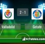 Match image with score Valladolid - Getafe