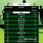 Match image with score Atletico Madrid - Lokomotiv Moscow