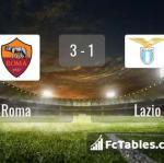 Match image with score Roma - Lazio