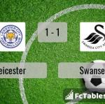 Match image with score Leicester - Swansea