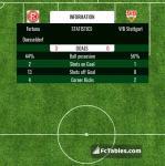 Match image with score Fortuna Duesseldorf - VfB Stuttgart