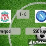 Match image with score Liverpool - SSC Napoli