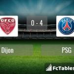 Match image with score Dijon - PSG