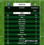 Match image with score PSG - RasenBallsport Leipzig
