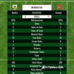 Match image with score Burnley - Arsenal