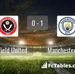 Match image with score Sheffield United - Manchester City