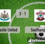Match image with score Newcastle United - Southampton