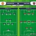 Lineup image Manchester United - West Ham