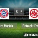 Match image with score Bayern Munich - Eintracht Frankfurt