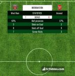 Match image with score West Ham - Arsenal