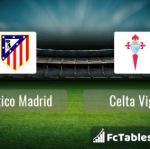 Preview image Atletico Madrid - Celta Vigo