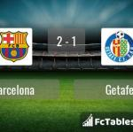 Match image with score Barcelona - Getafe