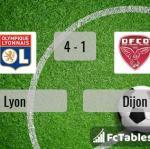 Match image with score Lyon - Dijon