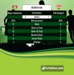 Match image with score Bayer Leverkusen - VfB Stuttgart